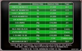 20p Roulette UK slot game