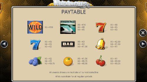 Niagara FallsUK slot game