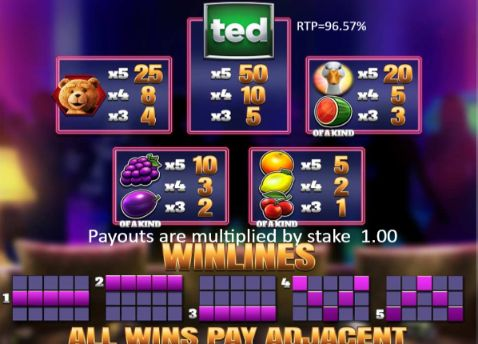 Ted Pub Fruits Series UK slot game