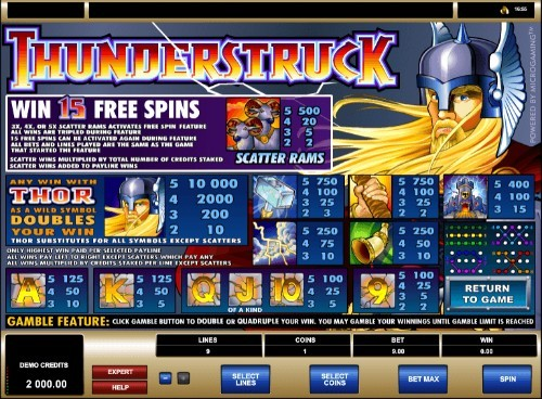 Thunderstruck UK slot game